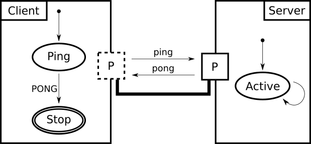 PingPong Example Model